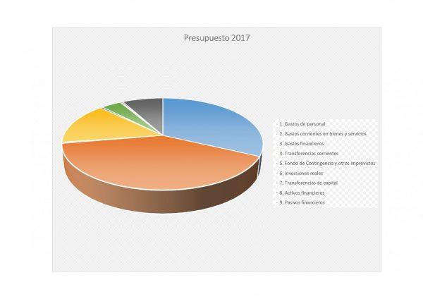 Presupuesto de Gastos 2017