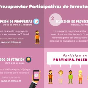 Participación en programas de actividades juveniles en 2018