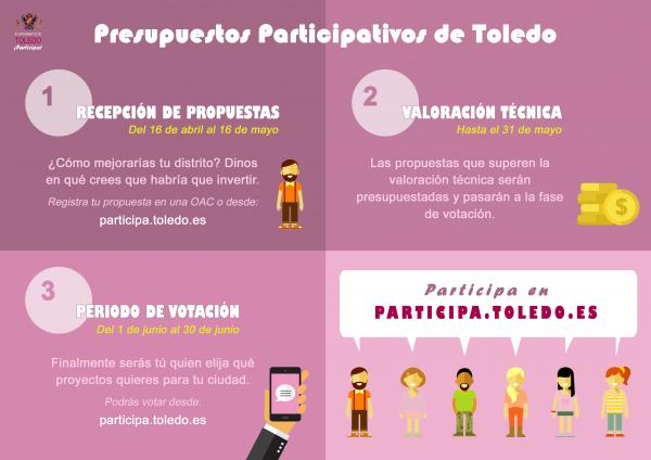 Presupuestos Participativos de Toledo