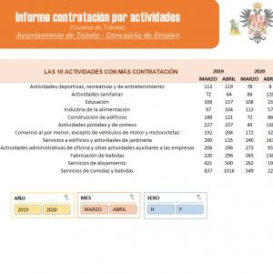 stadísticas Contratos