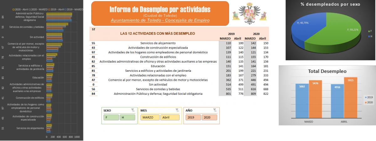http://www.toledo.es/wp-content/uploads/2020/05/sepe-desempleo-1200x452.png. Estadísticas desempleo